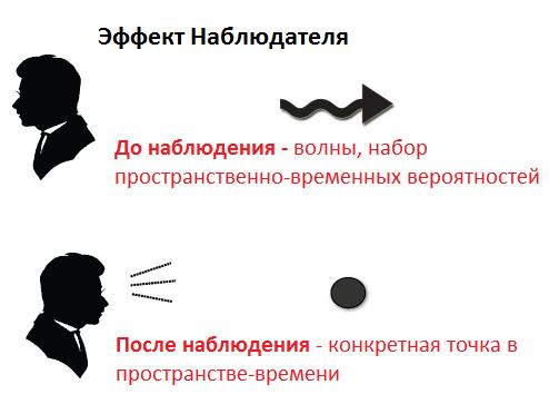 Эффект Наблюдателя